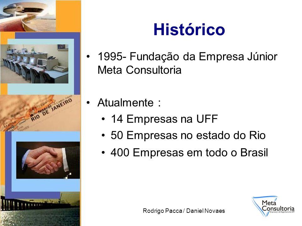 Rodrigo Pacca / Daniel Novaes Histórico 1995- Fundação da Empresa Júnior Meta Consultoria Atualmente : 14 Empresas na UFF 50 Empresas no estado do Rio 400 Empresas em todo o Brasil