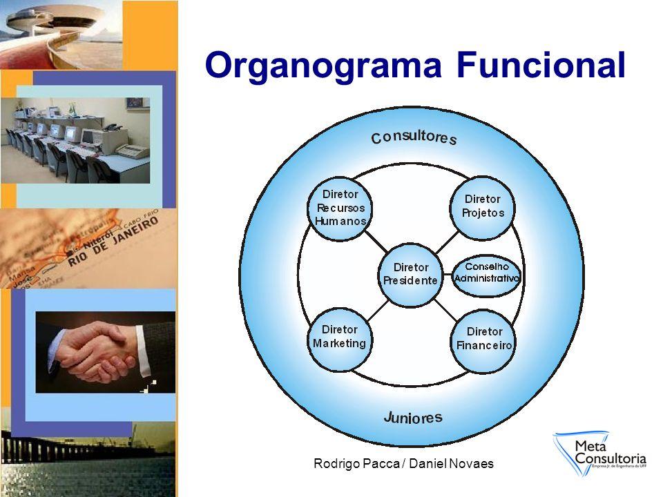 Rodrigo Pacca / Daniel Novaes Organograma Funcional