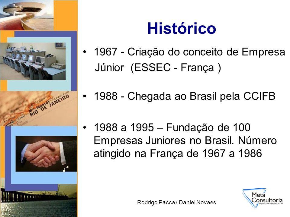Rodrigo Pacca / Daniel Novaes 1967 - Criação do conceito de Empresa Júnior (ESSEC - França ) 1988 - Chegada ao Brasil pela CCIFB 1988 a 1995 – Fundação de 100 Empresas Juniores no Brasil.