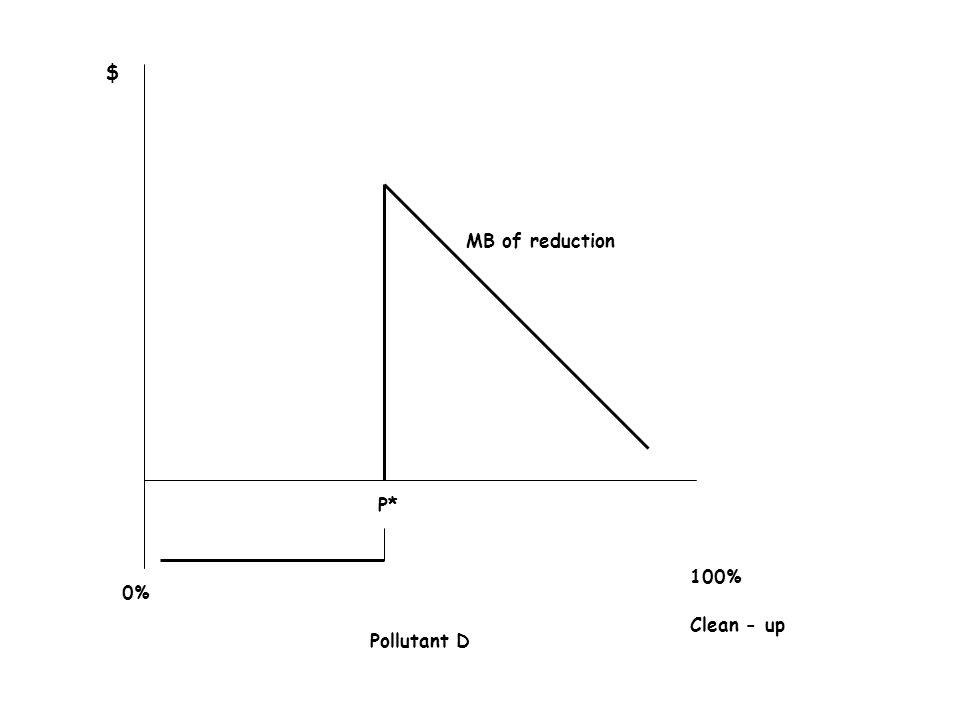 MB of reduction $ 0% 100% Clean - up Pollutant D P*