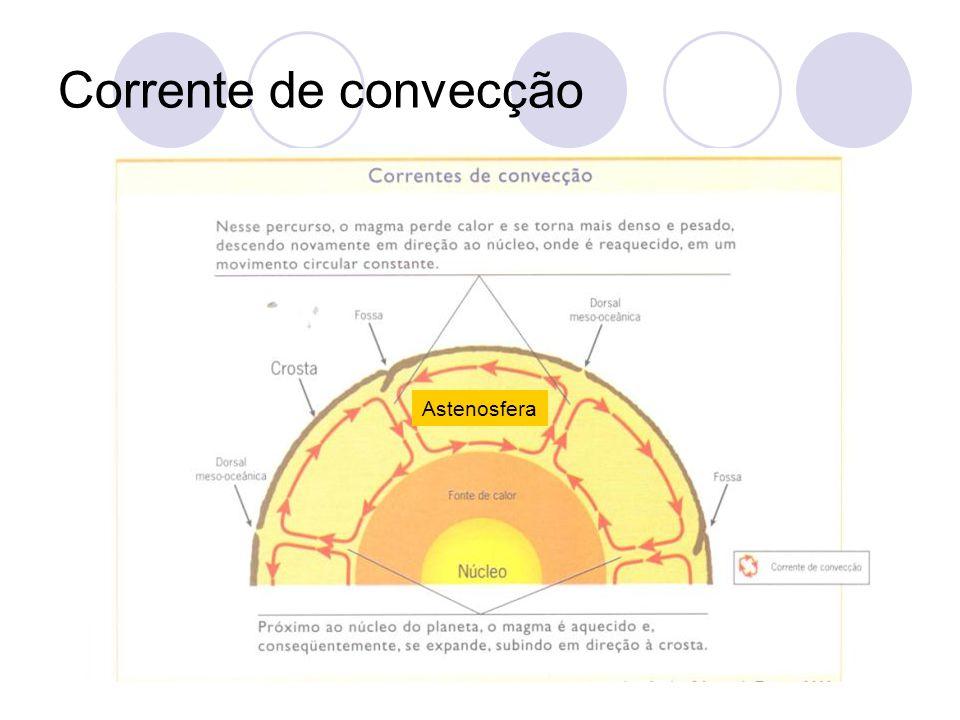 Corrente de convecção Para melhorar o entendimento de como ocorre a corrente de convecção no interior do planeta, podemos compará-la com o Modelo animado de correntes de convecção térmica, formadas num fluído (por exemplo água), dentro de um recipiente aquecido.