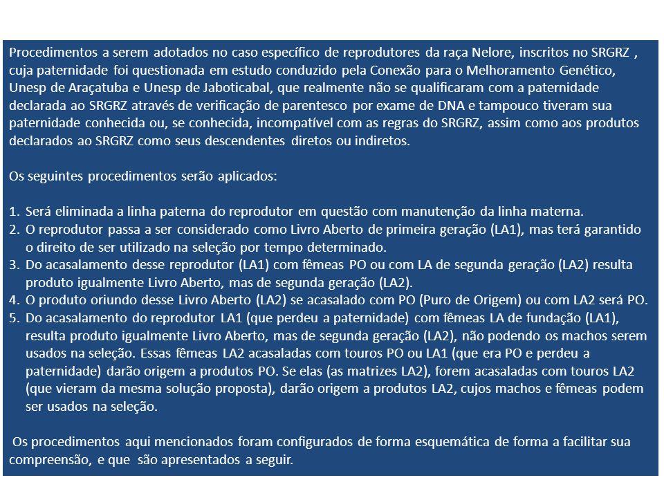 Procedimentos a serem adotados no caso específico de reprodutores da raça Nelore, inscritos no SRGRZ, cuja paternidade foi questionada em estudo conduzido pela Conexão para o Melhoramento Genético, Unesp de Araçatuba e Unesp de Jaboticabal, que realmente não se qualificaram com a paternidade declarada ao SRGRZ através de verificação de parentesco por exame de DNA e tampouco tiveram sua paternidade conhecida ou, se conhecida, incompatível com as regras do SRGRZ, assim como aos produtos declarados ao SRGRZ como seus descendentes diretos ou indiretos.
