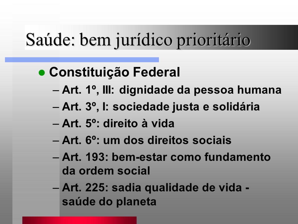 Saúde: bem jurídico prioritário Constituição Federal –Art. 1º, III: dignidade da pessoa humana –Art. 3º, I: sociedade justa e solidária –Art. 5º: dire
