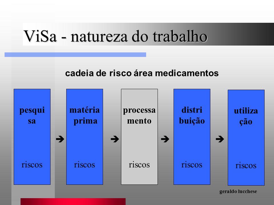 ViSa - natureza do trabalho cadeia de risco área medicamentos matéria prima riscos processa mento riscos distri buição riscos utiliza ção riscos pesqu