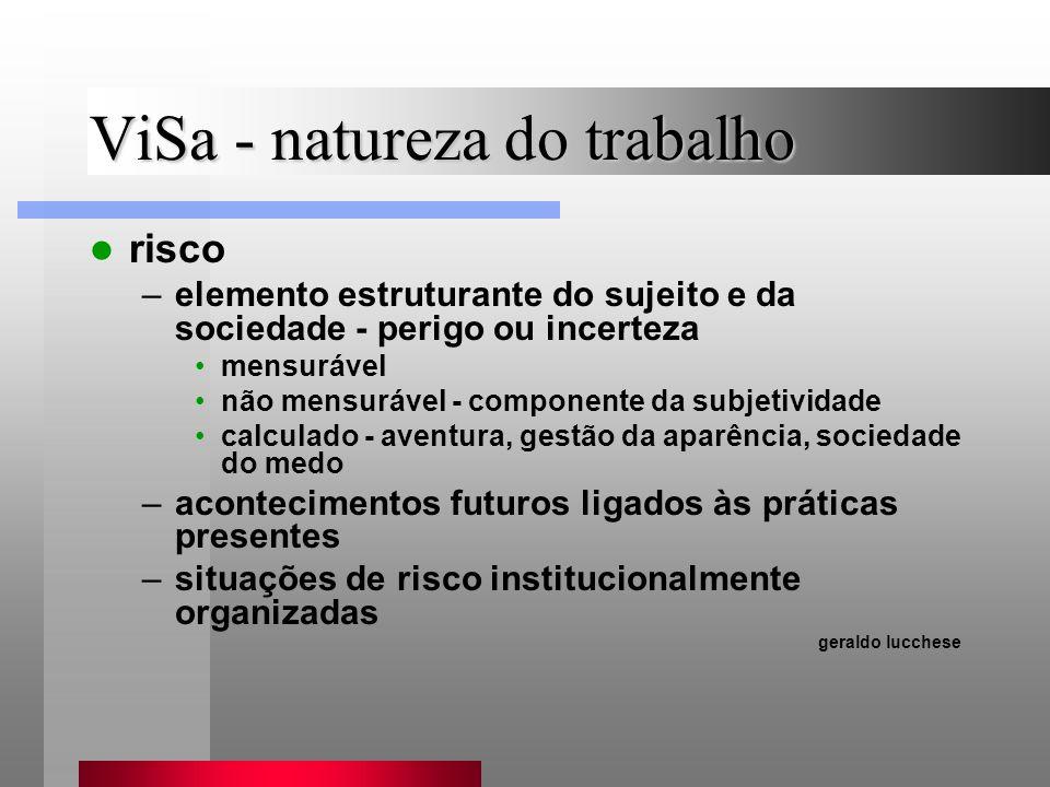 ViSa - natureza do trabalho risco –elemento estruturante do sujeito e da sociedade - perigo ou incerteza mensurável não mensurável - componente da sub