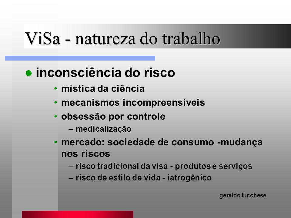 ViSa - natureza do trabalho inconsciência do risco mística da ciência mecanismos incompreensíveis obsessão por controle –medicalização mercado: socied
