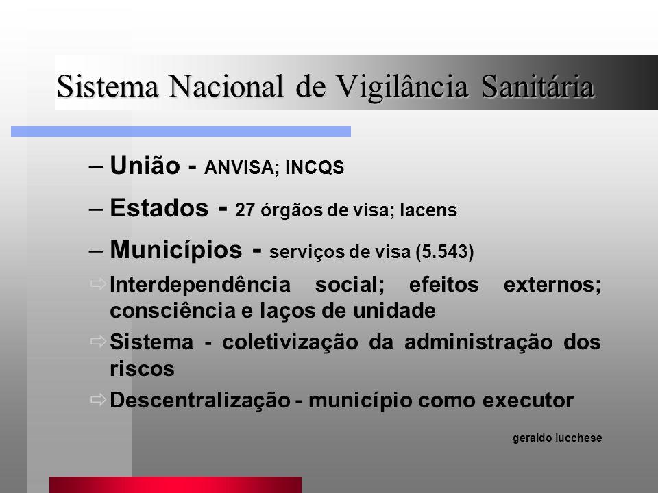 Sistema Nacional de Vigilância Sanitária –União - ANVISA; INCQS –Estados - 27 órgãos de visa; lacens –Municípios - serviços de visa (5.543) Interdepen