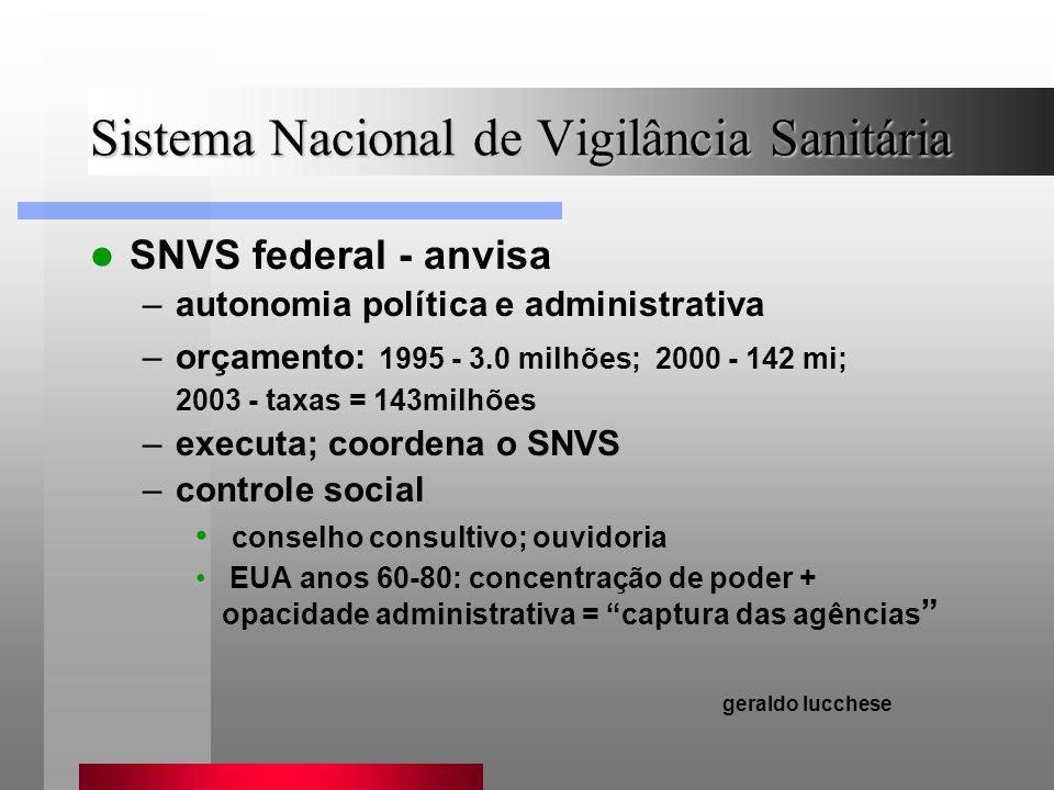 Sistema Nacional de Vigilância Sanitária SNVS federal - anvisa –autonomia política e administrativa –orçamento: 1995 - 3.0 milhões; 2000 - 142 mi; 200