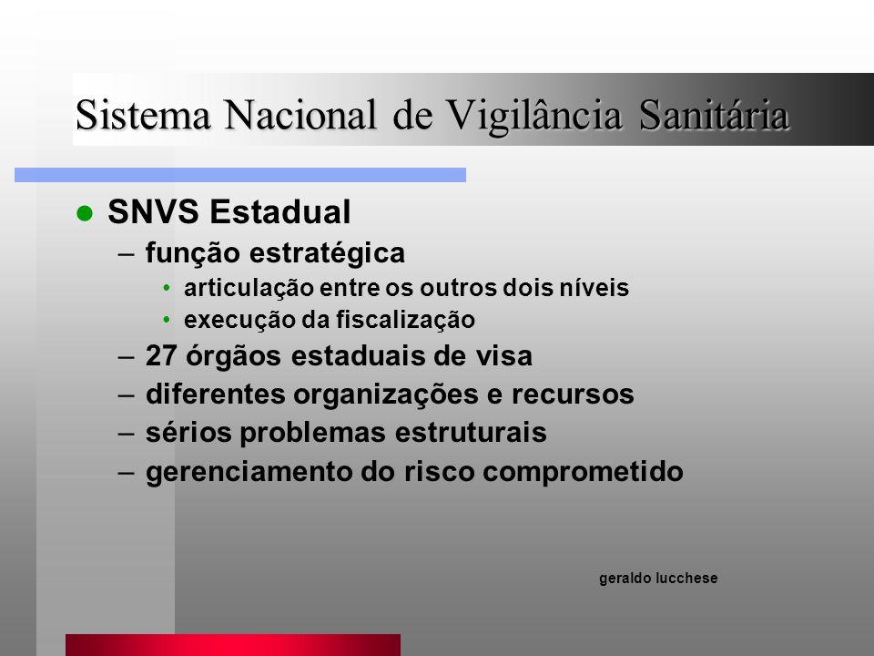 Sistema Nacional de Vigilância Sanitária SNVS Estadual –função estratégica articulação entre os outros dois níveis execução da fiscalização –27 órgãos