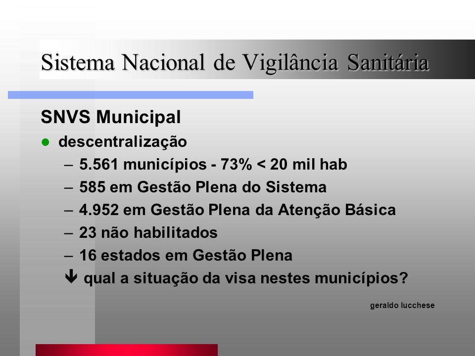 Sistema Nacional de Vigilância Sanitária SNVS Municipal descentralização –5.561 municípios - 73% < 20 mil hab –585 em Gestão Plena do Sistema –4.952 e