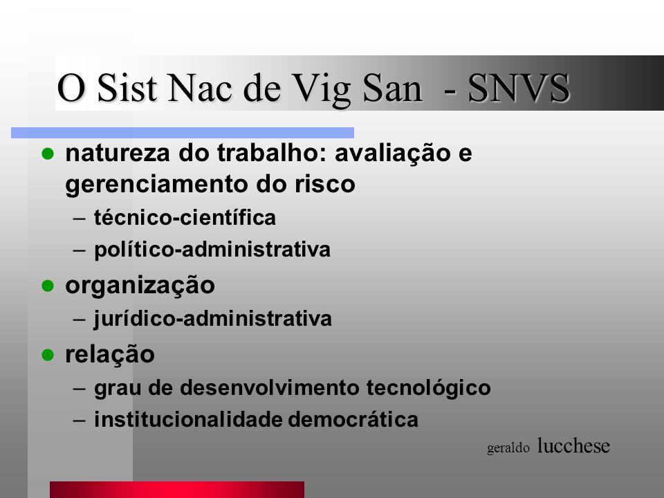 O Sist Nac de Vig San - SNVS natureza do trabalho: avaliação e gerenciamento do risco –técnico-científica –político-administrativa organização –jurídi