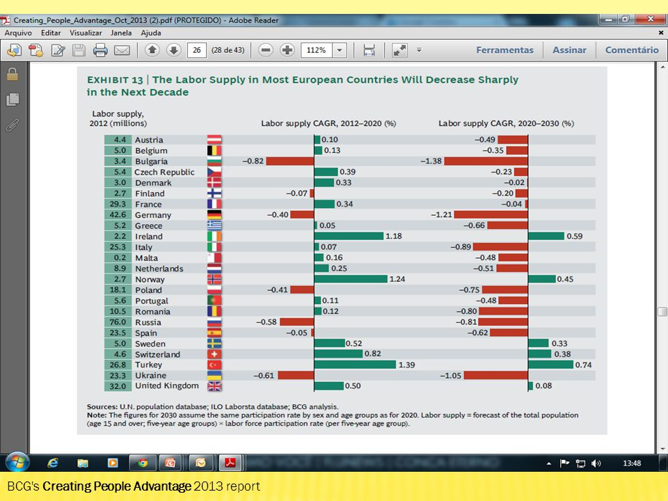 BCG's Creating People Advantage 2013 report