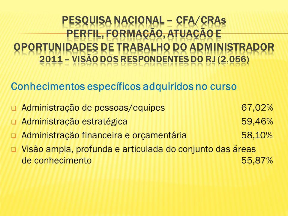 Conhecimentos específicos adquiridos no curso Administração de pessoas/equipes67,02% Administração estratégica59,46% Administração financeira e orçame