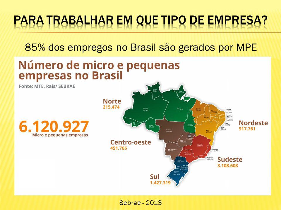 85% dos empregos no Brasil são gerados por MPE Sebrae - 2013