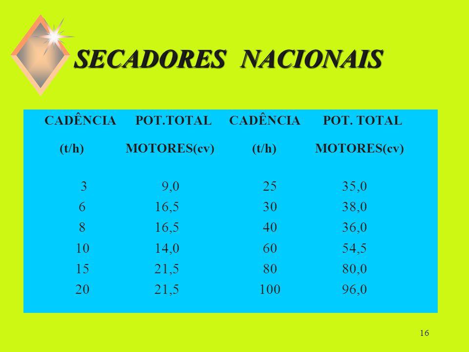 15 CADÊNCIA DO SECADOR Cad sec = cadência do secador (t.h -1 ) CEas = capacidade efetiva para secagem (t.h -1 ) Rs = rendimento do secador (%)