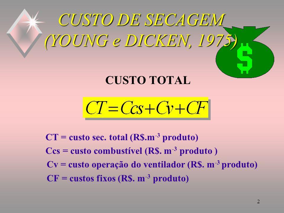 2 CUSTO DE SECAGEM (YOUNG e DICKEN, 1975) CUSTO TOTAL CT = custo sec.