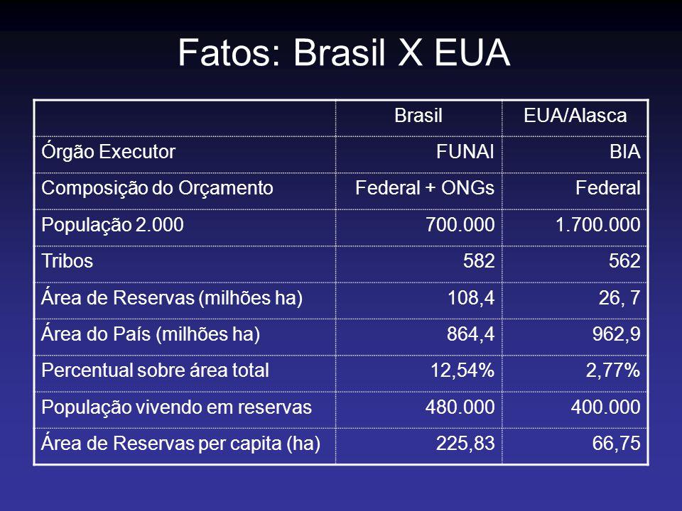 BrasilEUA/Alasca Órgão ExecutorFUNAIBIA Composição do OrçamentoFederal + ONGsFederal População 2.000700.0001.700.000 Tribos582562 Área de Reservas (mi