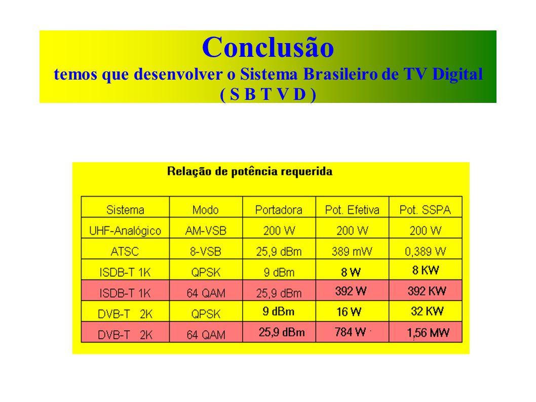 Conclusão temos que desenvolver o Sistema Brasileiro de TV Digital ( S B T V D )