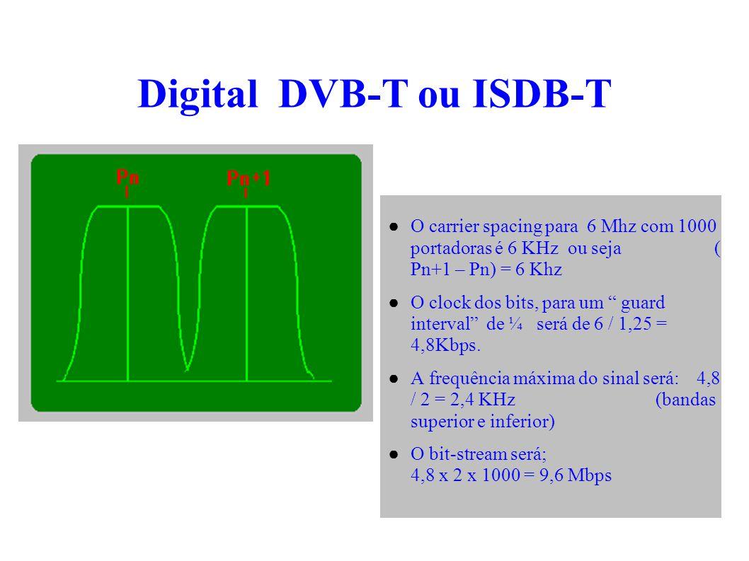 Digital DVB-T ou ISDB-T