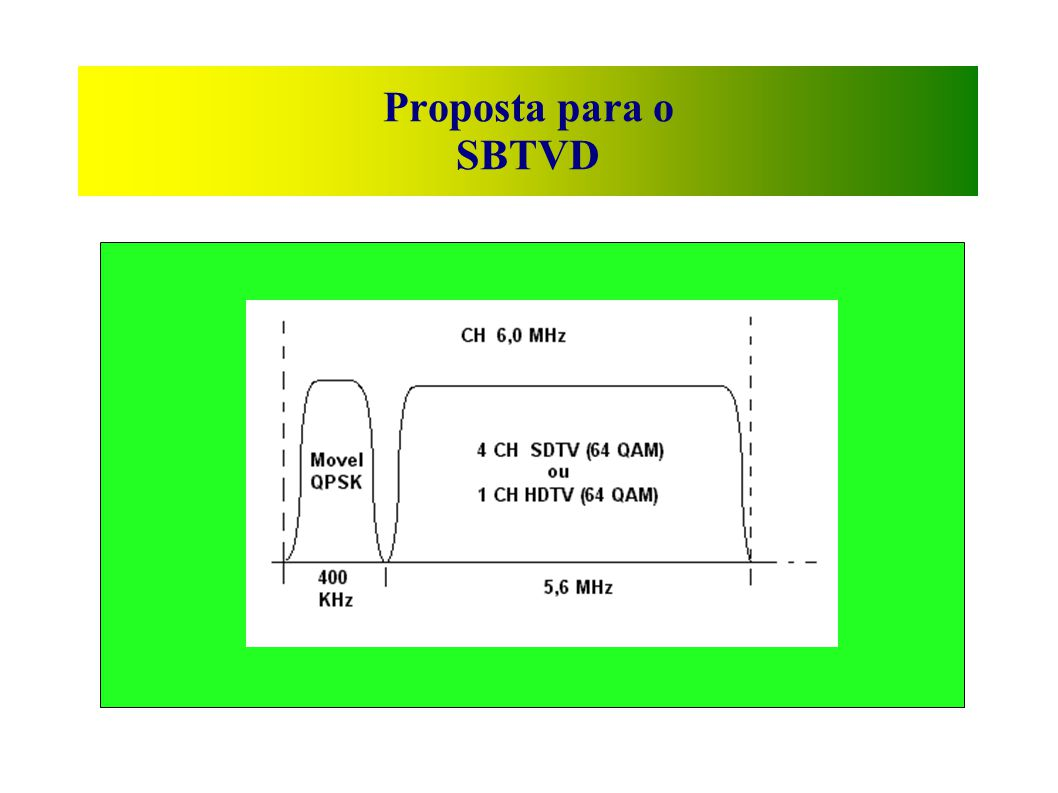 Proposta para o SBTVD