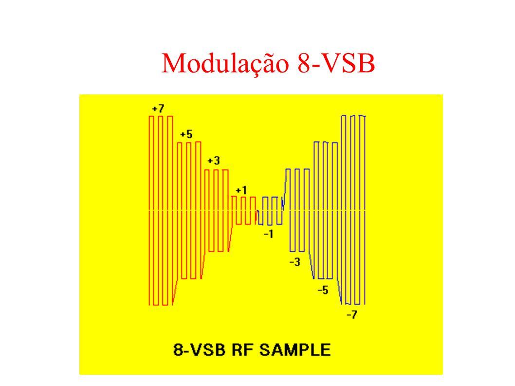 Modulação 8-VSB
