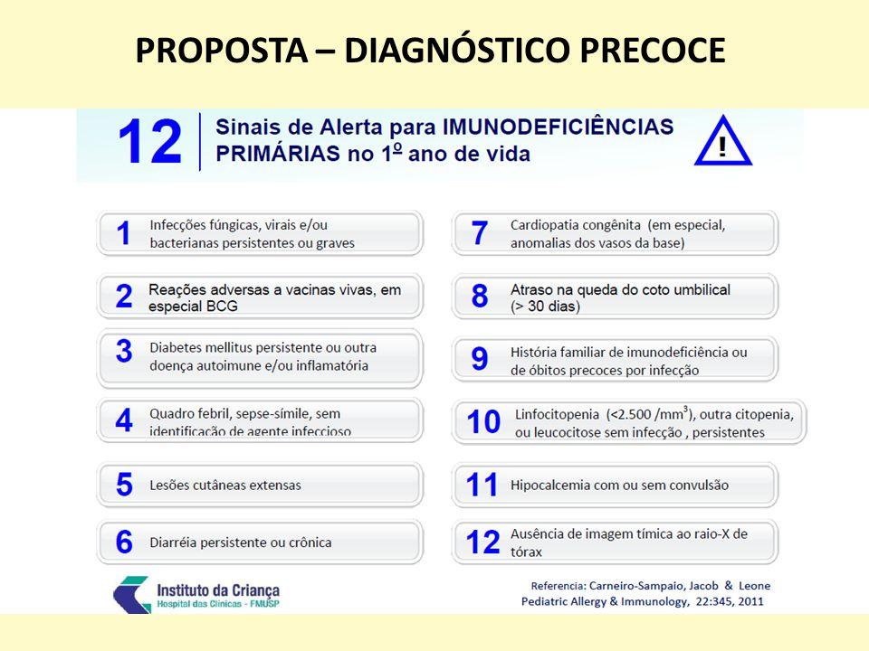 IMUNODEFICIÊNCIAS SECUNDÁRIAS Desnutrição; Hipovitaminose A; Infecção por HIV / AIDS; Diabetes mellitus; Nefropatias; Neoplasias; Drogas (AINEs, corticosteróides, imunossupressores, quimioterápicos); Agentes imunobiológicos (etanercept, infliximab); Doenças auto-imunes; Esplenectomia; Anemia falciforme