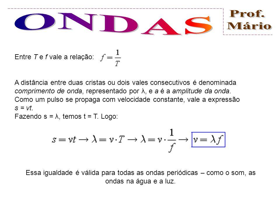 Ondas Periódicas Considere uma pessoa executando um movimento vertical de sobe-e-desce na extremidade livre da corda indicada na figura, em intervalos