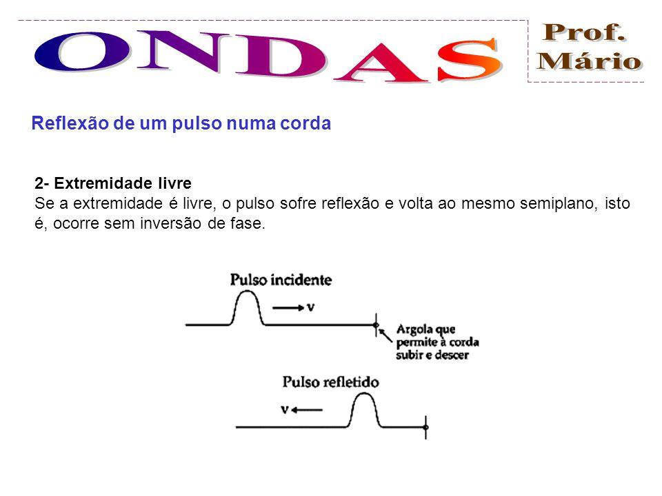 Reflexão de um pulso numa corda Quando um pulso, propagando-se numa corda, atinge sua extremidade, pode retornar para o meio em que estava se propagan