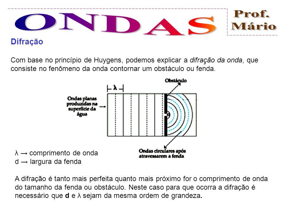 Princípio de Huygens Cada ponto de uma frente de onda pode ser considerado fonte de uma pequena onda que propaga-se em todas as direções com velocidad