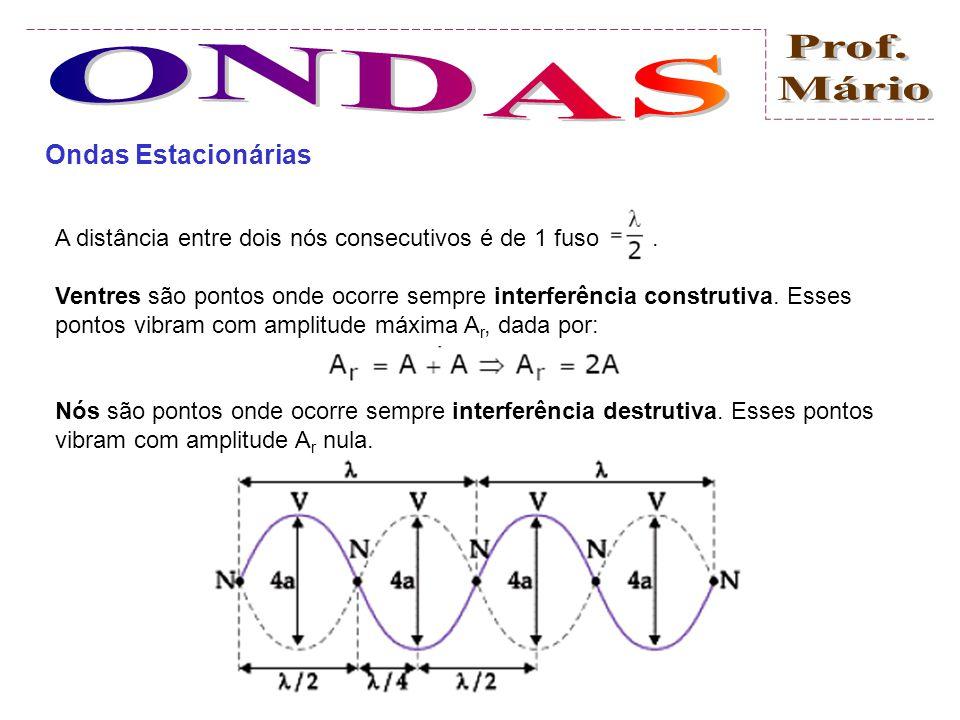 Ondas Estacionárias Uma onda estacionária é obtida pela superposição (interferência) de duas ondas iguais (mesmo comprimento de onda e freqüência), qu