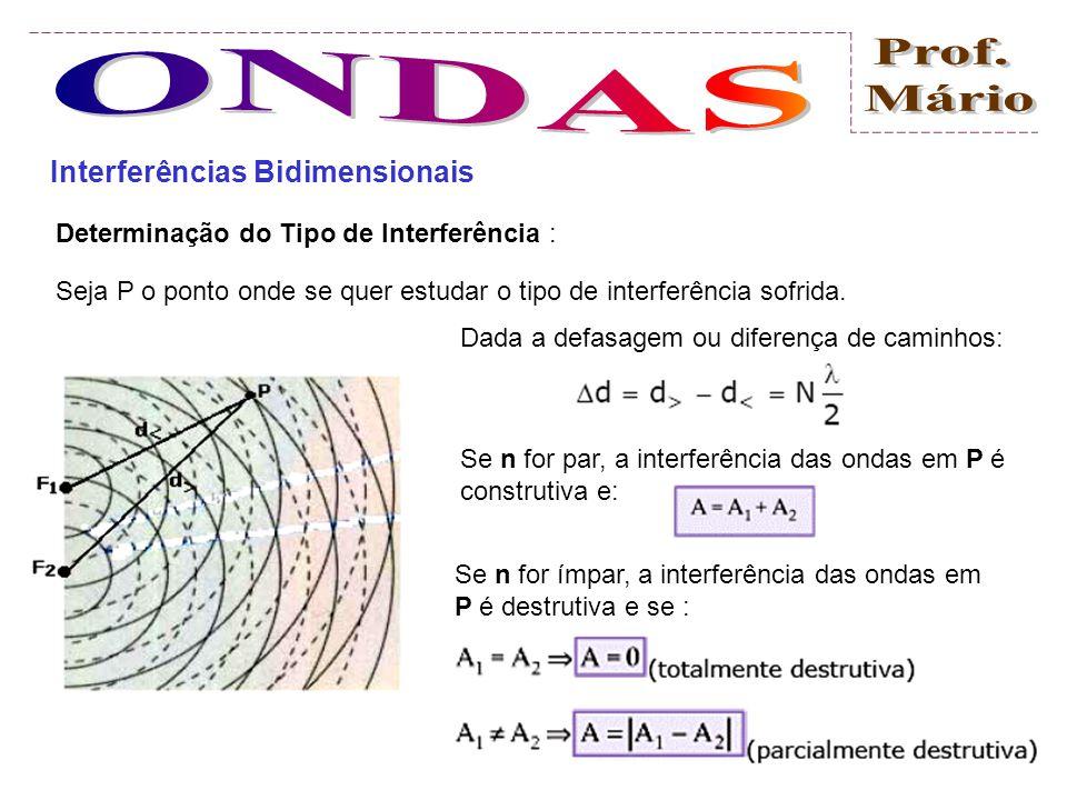 Interferências Bidimensionais Consideremos duas ondas emitidas pelas fontes F 1 e F 2, na mesma freqüência e em concordância de fases, quer dizer, F 1