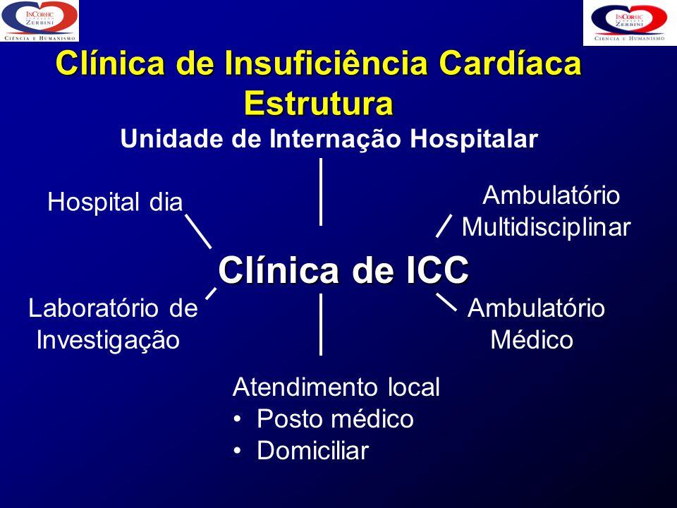 Clínica de Insuficiência Cardíaca Estrutura Clínica de ICC Unidade de Internação Hospitalar Atendimento local Posto médico Domiciliar Laboratório de I