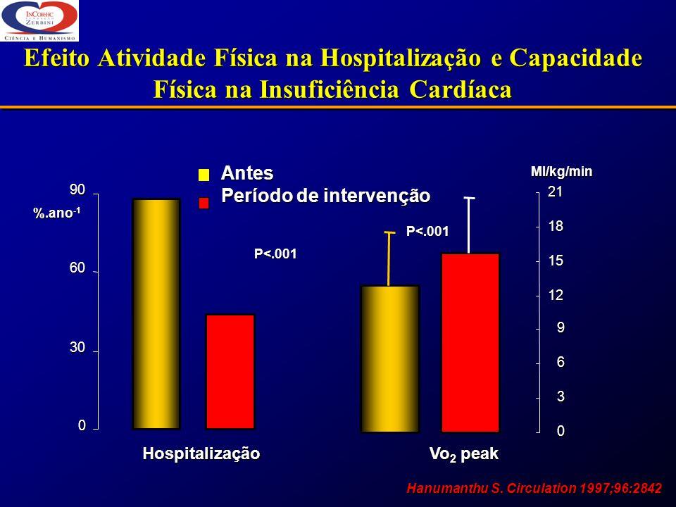Efeito Atividade Física na Hospitalização e Capacidade Física na Insuficiência Cardíaca 0 30 60 90 0 3 6 9 12 15 1821 %.ano -1 Ml/kg/min Antes Período