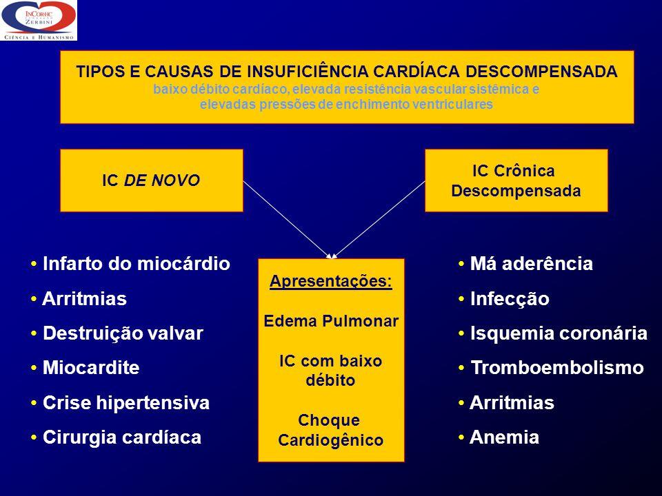 IC DE NOVO IC Crônica Descompensada Apresentações: Edema Pulmonar IC com baixo débito Choque Cardiogênico Infarto do miocárdio Arritmias Destruição va