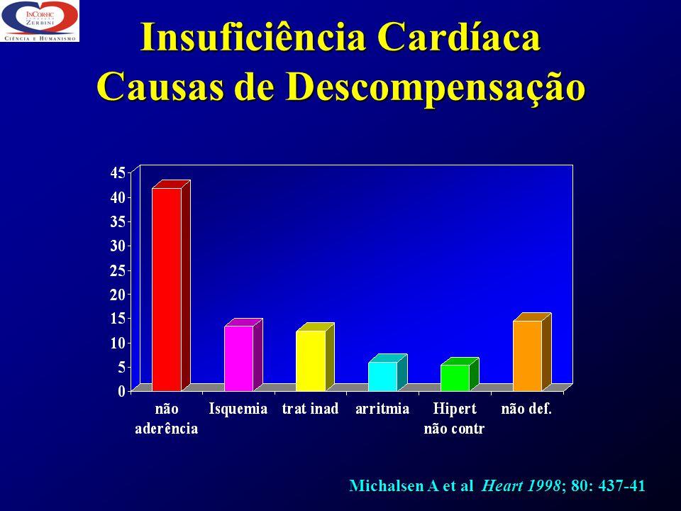 Insuficiência Cardíaca Causas de Descompensação Michalsen A et al Heart 1998; 80: 437-41