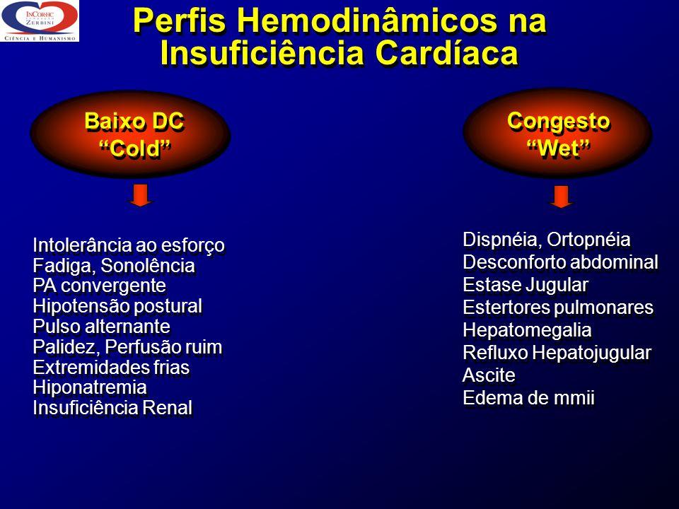 Perfis Hemodinâmicos na Insuficiência Cardíaca Perfis Hemodinâmicos na Insuficiência Cardíaca Baixo DC Cold Baixo DC Cold Intolerância ao esforço Fadi