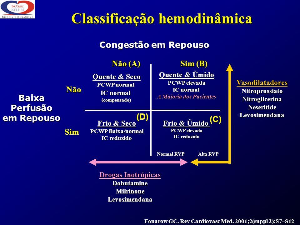 Classificação hemodinâmica Congestão em Repouso Baixa Perfusão em Repouso Sim (B) Não (A) Quente & Seco PCWP normal IC normal (compensado) Frio & Úmid