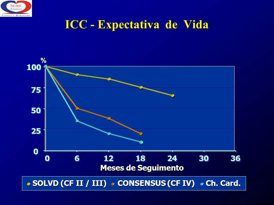 ICC - Expectativa de Vida 0 0 25 50 75 100 6 6 12 18 24 30 36 Meses de Seguimento % SOLVD (CF II / III) CONSENSUS (CF IV) Ch. Card. SOLVD (CF II / III