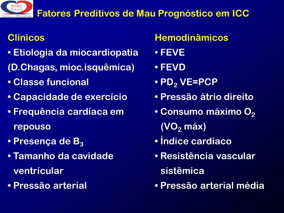 Fatores Preditivos de Mau Prognóstico em ICC Clínicos Etiologia da miocardiopatia (D.Chagas, mioc.isquêmica) Classe funcional Capacidade de exercício