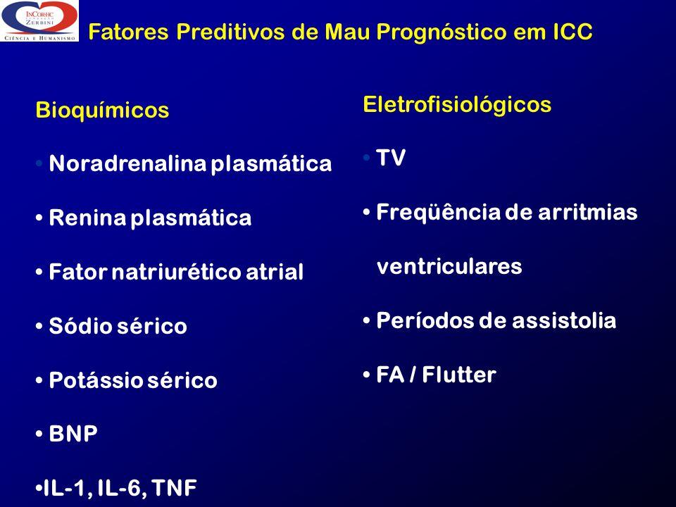 Fatores Preditivos de Mau Prognóstico em ICC Bioquímicos Noradrenalina plasmática Renina plasmática Fator natriurético atrial Sódio sérico Potássio sé