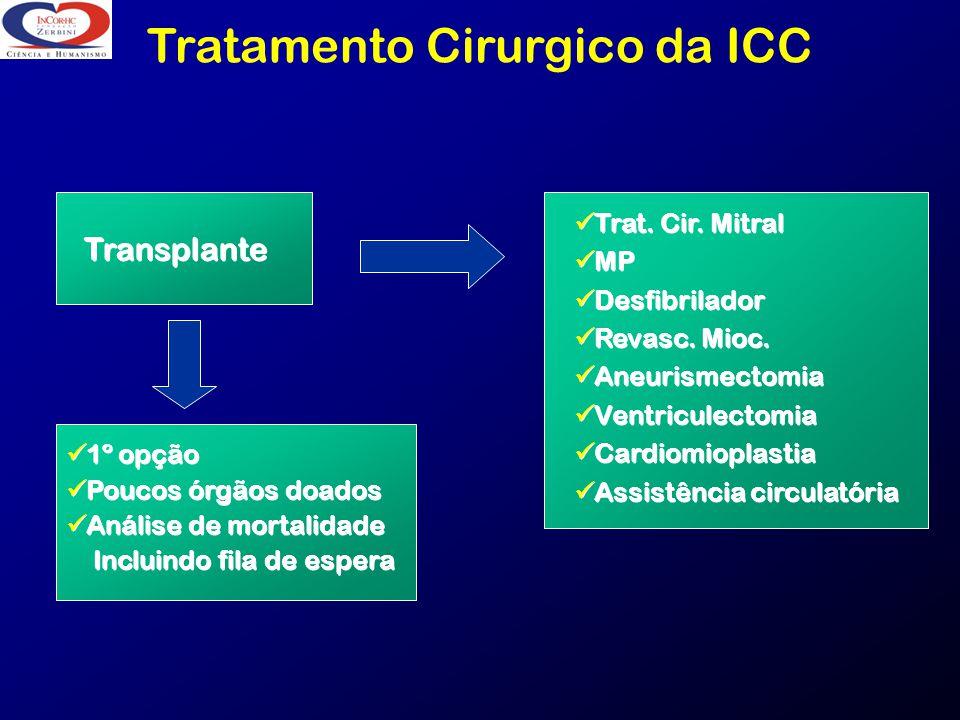 Tratamento Cirurgico da ICC Transplante 1º opção Poucos órgãos doados Análise de mortalidade Incluindo fila de espera 1º opção Poucos órgãos doados An