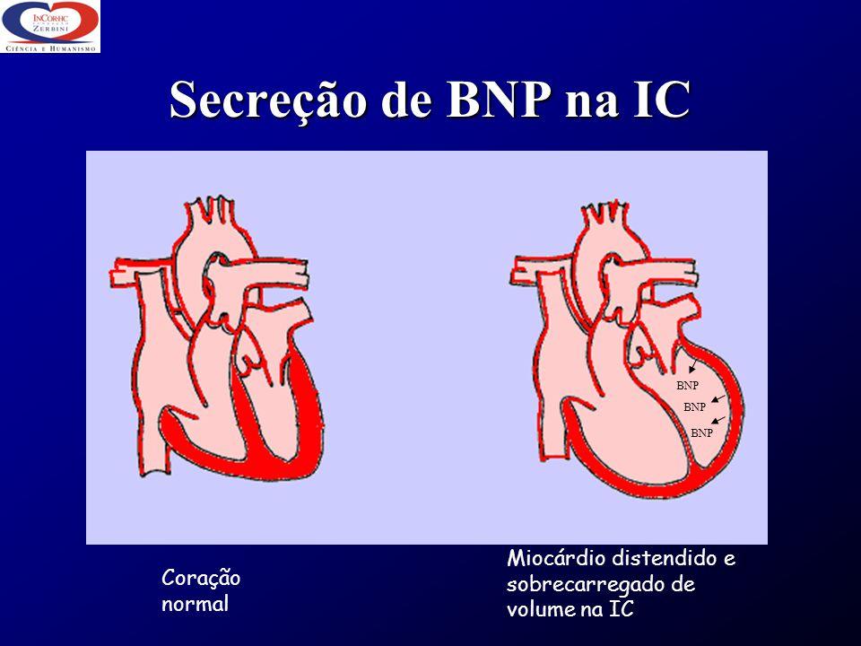 Secreção de BNP na IC Coração normal Miocárdio distendido e sobrecarregado de volume na IC BNP