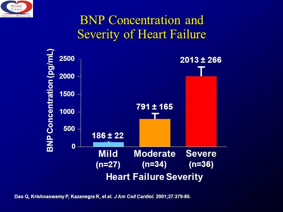 BNP Concentration and Severity of Heart Failure Dao Q, Krishnaswamy P, Kazanegra R, et al. J Am Coll Cardiol. 2001;37:379-85. BNP Concentration (pg/mL