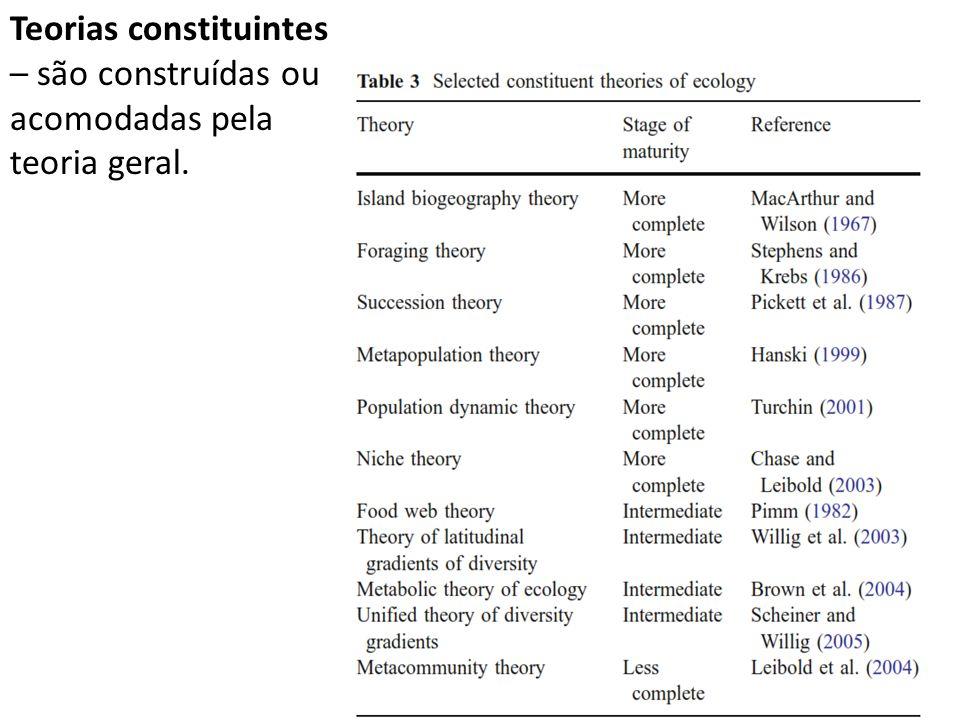 Teorias constituintes – são construídas ou acomodadas pela teoria geral.