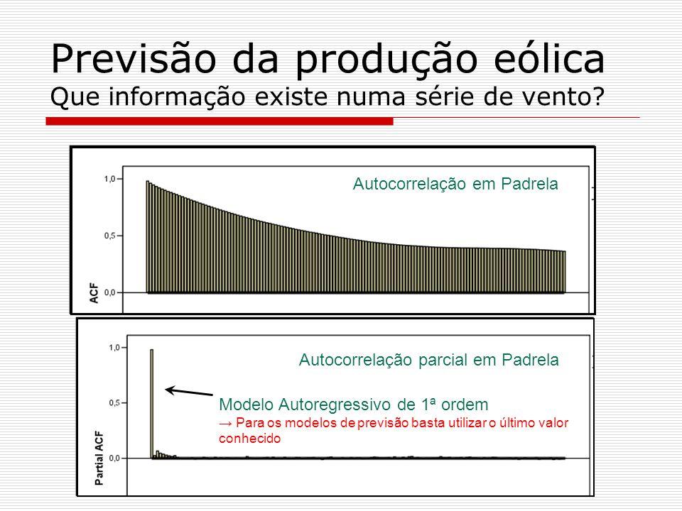 Previsão da produção eólica Que informação existe numa série de vento? Autocorrelação em Padrela Autocorrelação parcial em Padrela Modelo Autoregressi