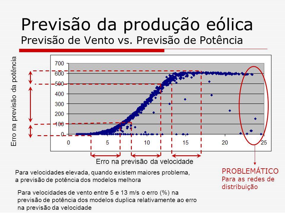 Previsão da produção eólica Previsão de Vento vs. Previsão de Potência Erro na previsão da velocidade Erro na previsão da potência Para velocidades el