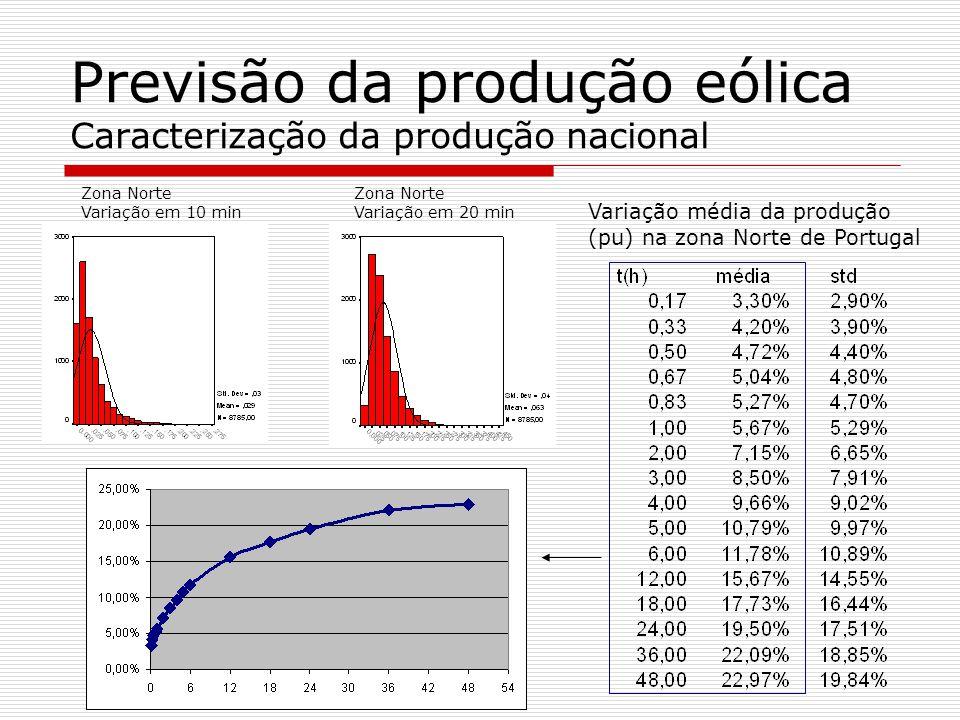 Zona Norte Variação em 10 min Zona Norte Variação em 20 min Variação média da produção (pu) na zona Norte de Portugal Previsão da produção eólica Cara