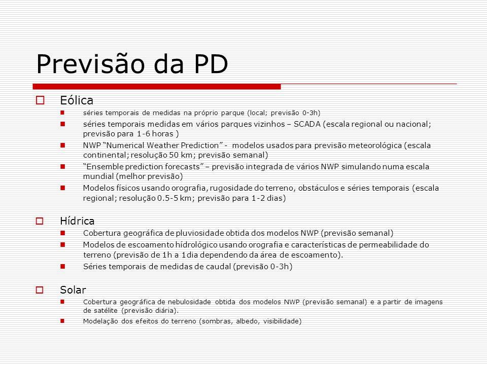 Zona Norte Variação em 10 min Zona Norte Variação em 20 min Variação média da produção (pu) na zona Norte de Portugal Previsão da produção eólica Caracterização da produção nacional