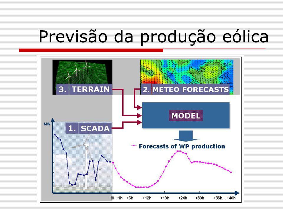 Previsão da produção eólica