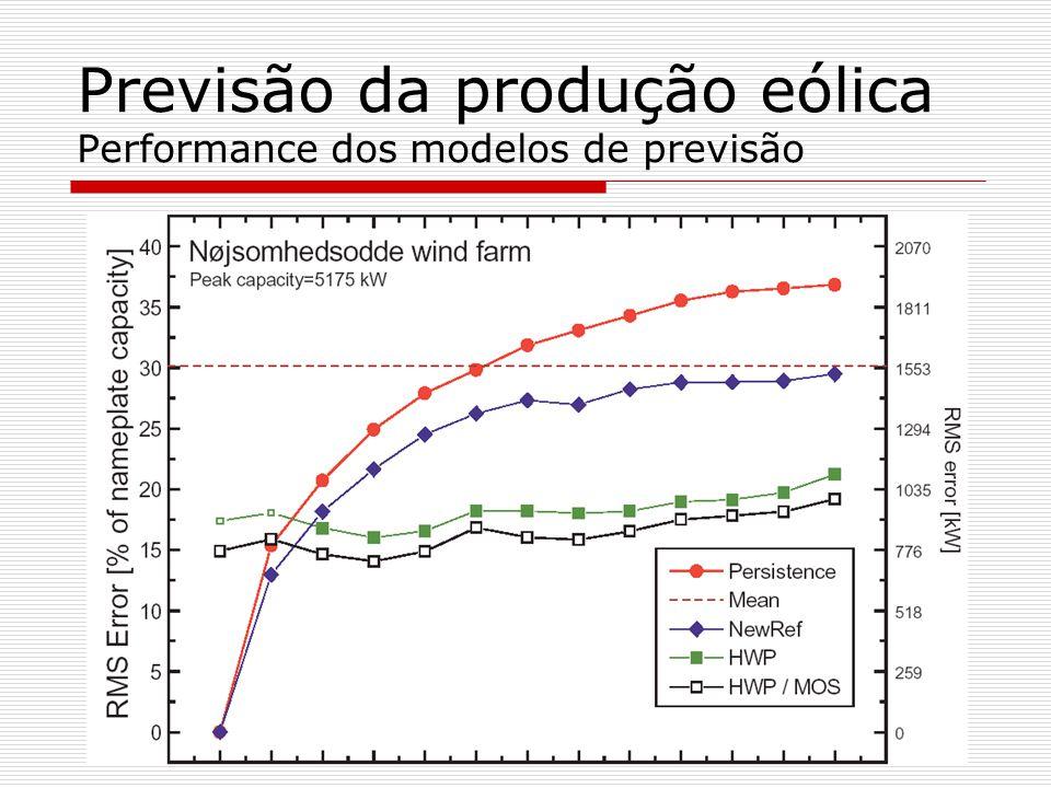 Previsão da produção eólica Performance dos modelos de previsão